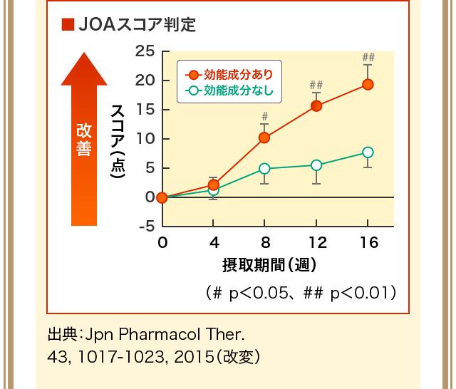 出典:Jpn Pharmacol Ther. 43, 1017-1023, 2015(改変)